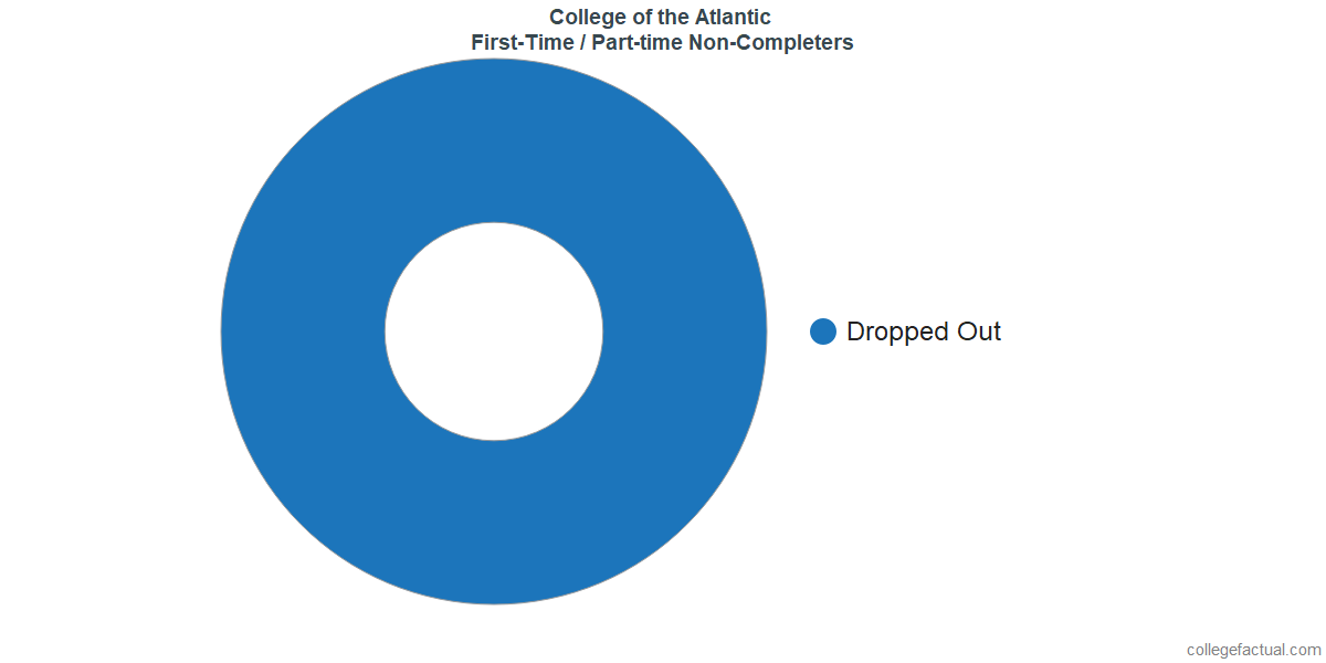 Non-completion rates for first-time / part-time students at College of the Atlantic
