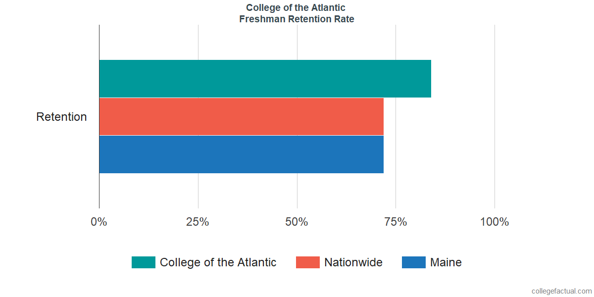 College of the AtlanticFreshman Retention Rate