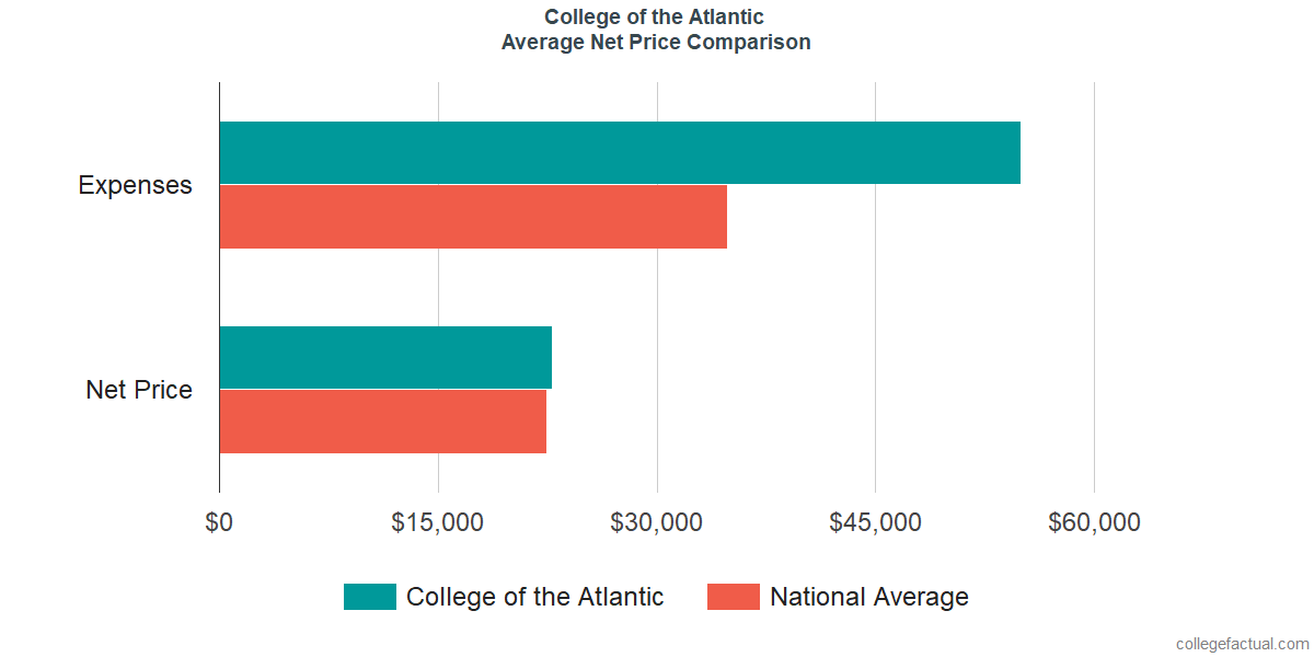 Net Price Comparisons at College of the Atlantic