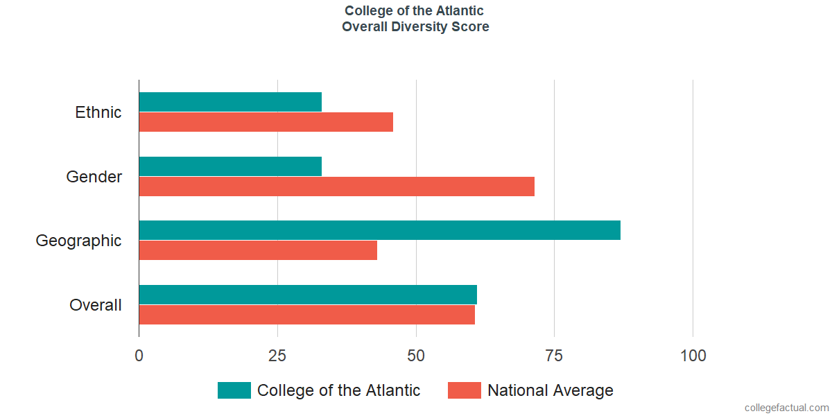 Overall Diversity at College of the Atlantic