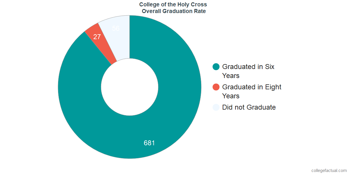 Undergraduate Graduation Rate at College of the Holy Cross