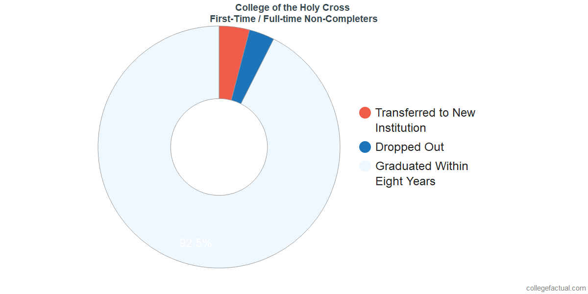 Non-completion rates for first-time / full-time students at College of the Holy Cross