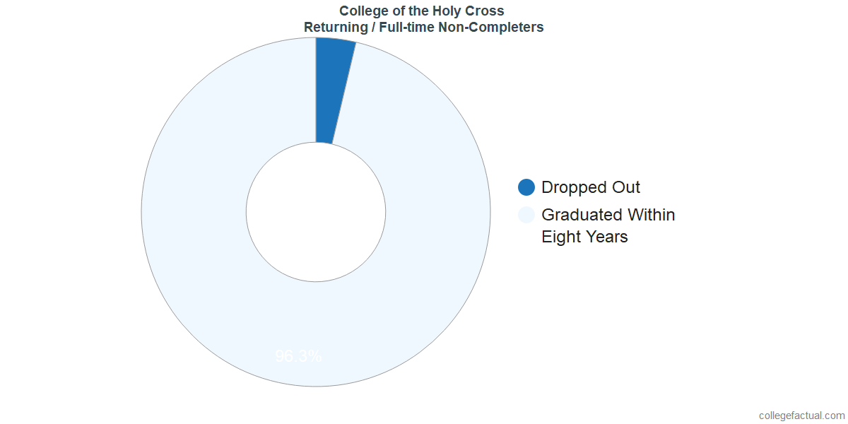 Non-completion rates for returning / full-time students at College of the Holy Cross