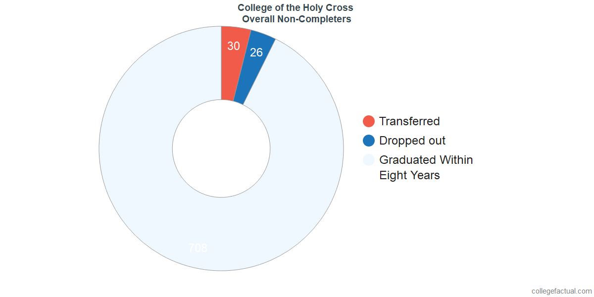 outcomes for students who failed to graduate from College of the Holy Cross