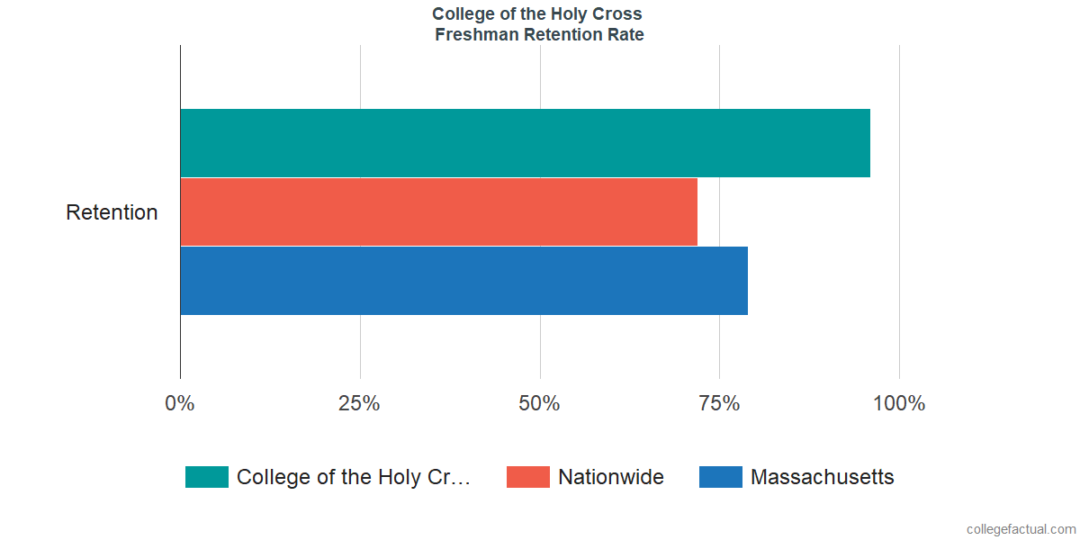 Freshman Retention Rate at College of the Holy Cross