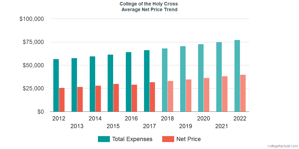 Average Net Price at College of the Holy Cross