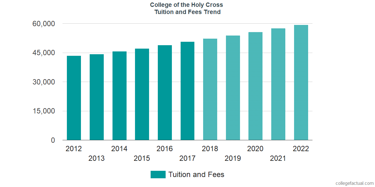 Tuition and Fees Trends at College of the Holy Cross
