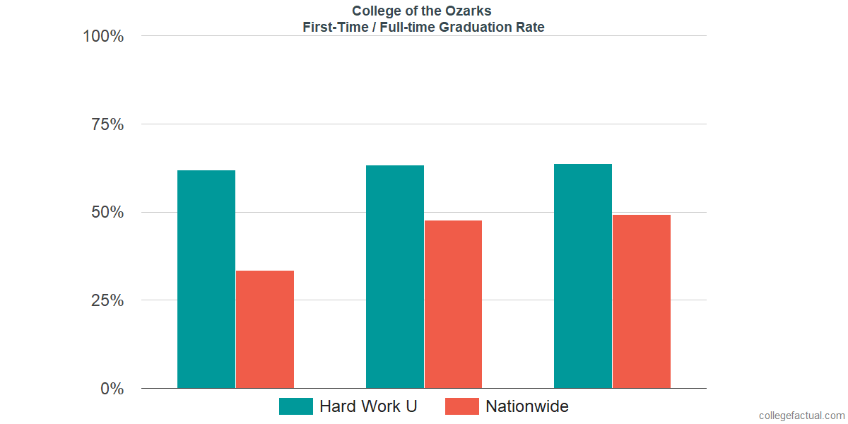 Graduation rates for first time / full-time students at College of the Ozarks