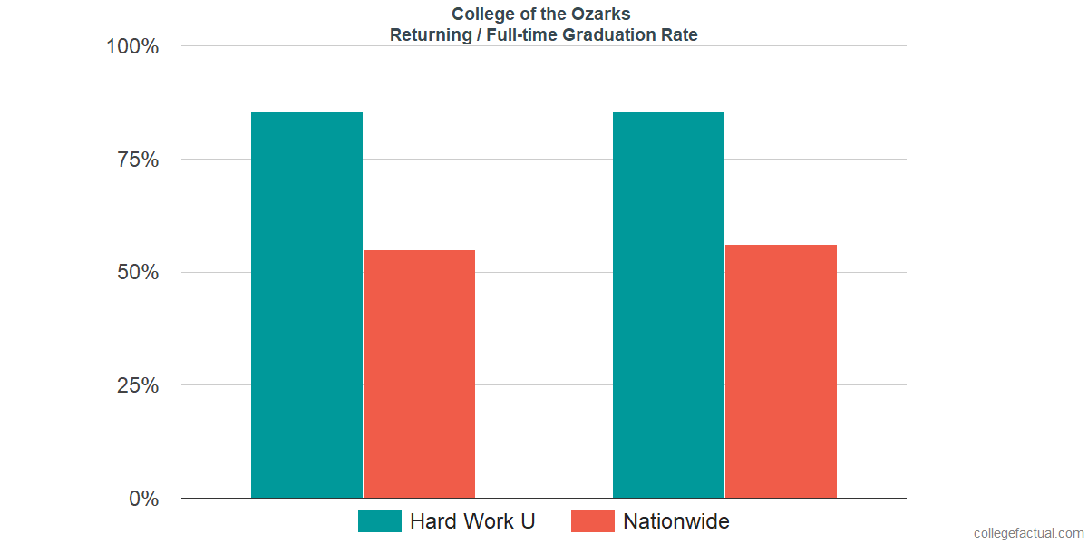 Graduation rates for returning / full-time students at College of the Ozarks