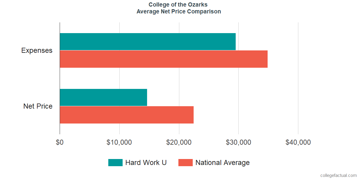 Net Price Comparisons at College of the Ozarks