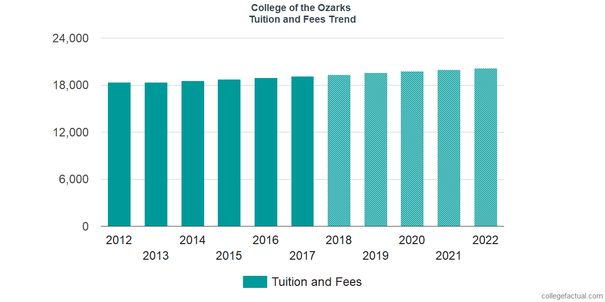 Tuition and Fees Trends at College of the Ozarks