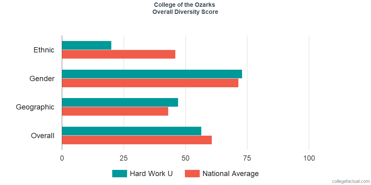 Overall Diversity at College of the Ozarks