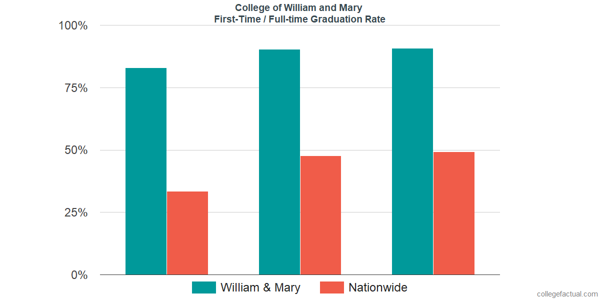 Graduation rates for first-time / full-time students at College of William and Mary