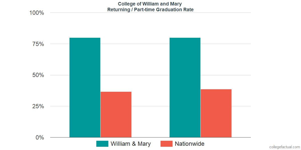 Graduation rates for returning / part-time students at College of William and Mary