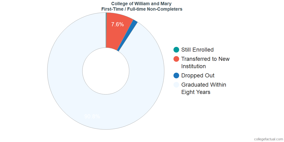 Non-completion rates for first-time / full-time students at College of William and Mary