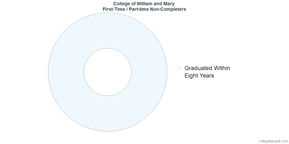 Non-completion rates for first-time / part-time students at College of William and Mary