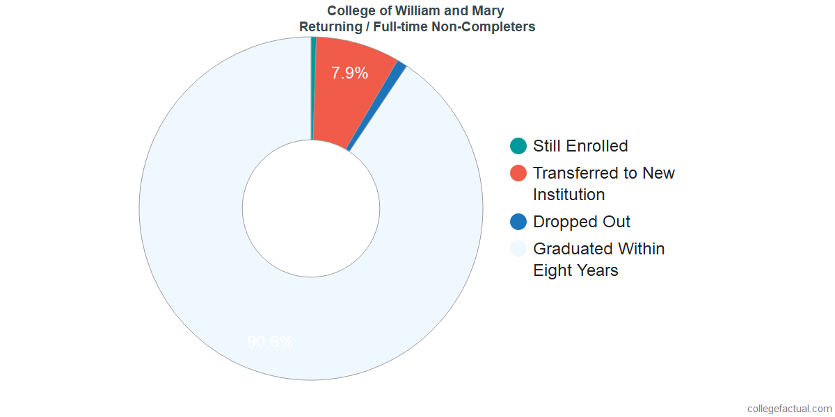 Non-completion rates for returning / full-time students at College of William and Mary