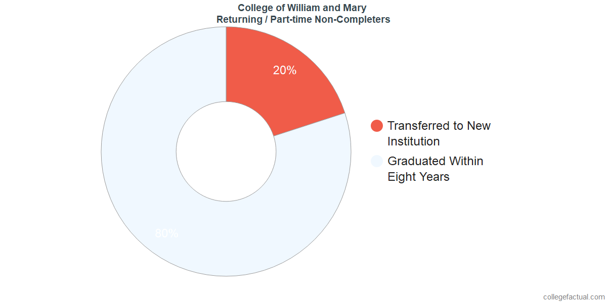 Non-completion rates for returning / part-time students at College of William and Mary