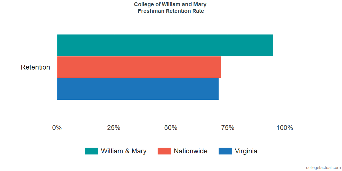 Freshman Retention Rate at College of William and Mary