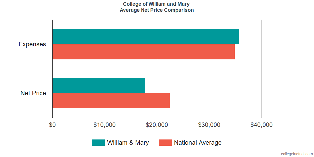Net Price Comparisons at College of William and Mary