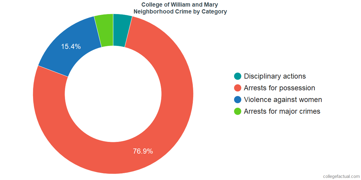 Williamsburg Neighborhood Crime and Safety Incidents at College of William and Mary by Category