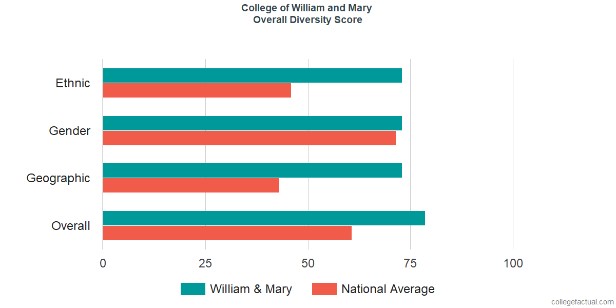 Overall Diversity at College of William and Mary