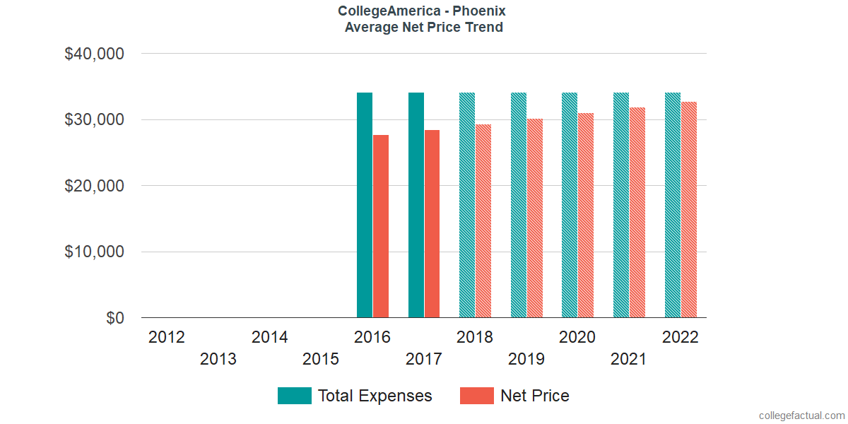 Net Price Trends at CollegeAmerica - Phoenix
