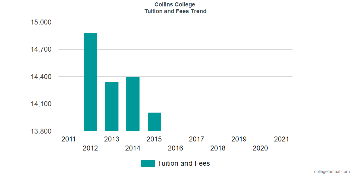 Tuition and Fees Trends at Collins College