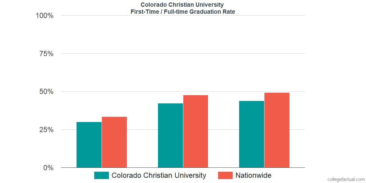 Graduation rates for first time / full-time students at Colorado Christian University