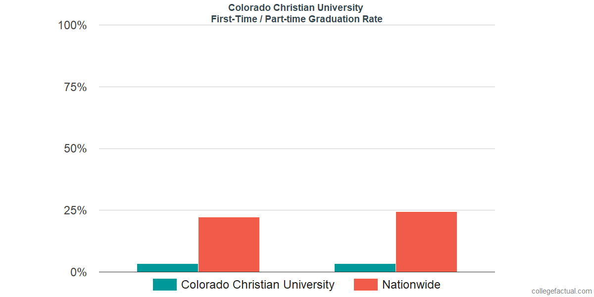 Graduation rates for first time / part-time students at Colorado Christian University