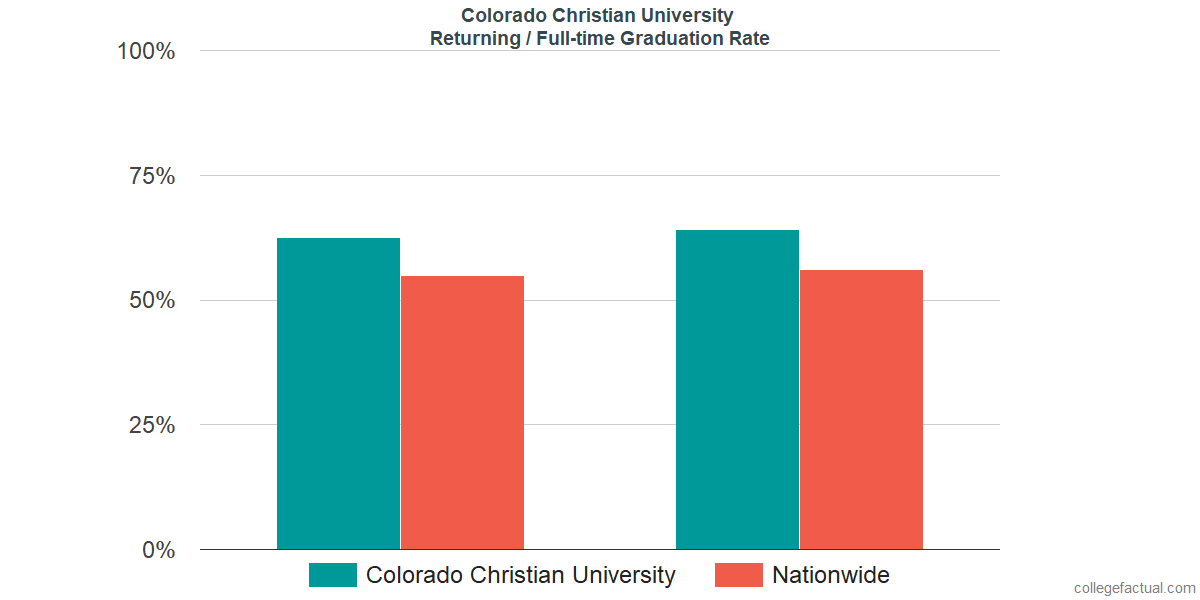 Graduation rates for returning / full-time students at Colorado Christian University