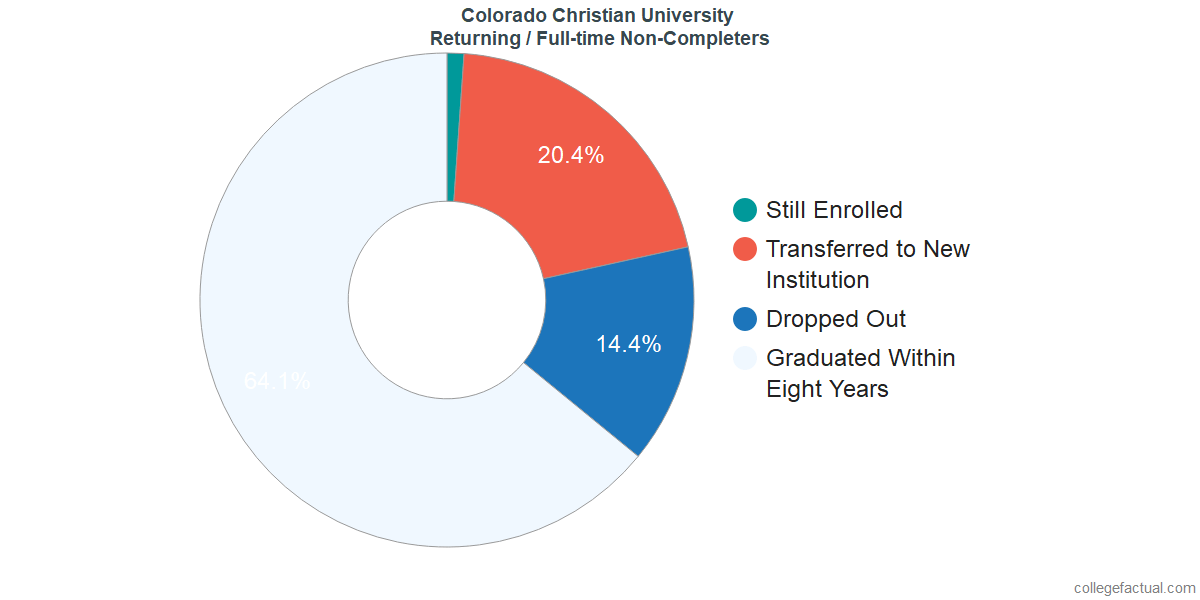 Non-completion rates for returning / full-time students at Colorado Christian University