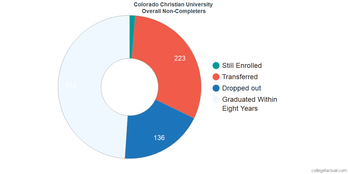 outcomes for students who failed to graduate from Colorado Christian University