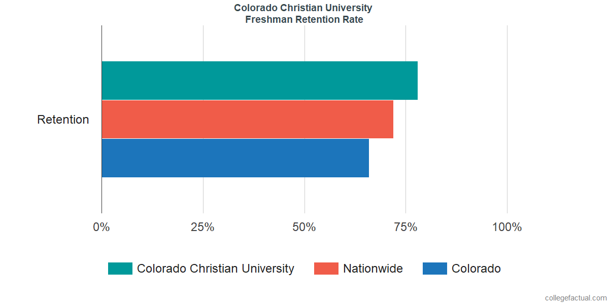 Freshman Retention Rate at Colorado Christian University