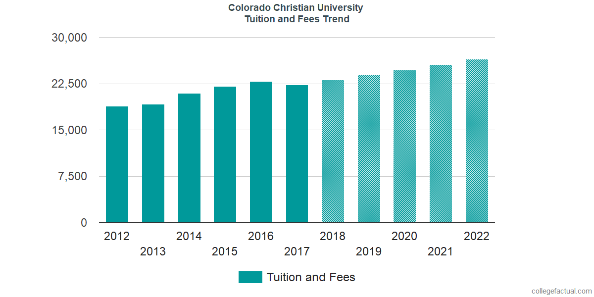 Tuition and Fees Trends at Colorado Christian University