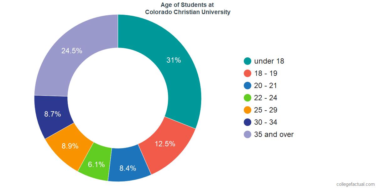 Age of Undergraduates at Colorado Christian University