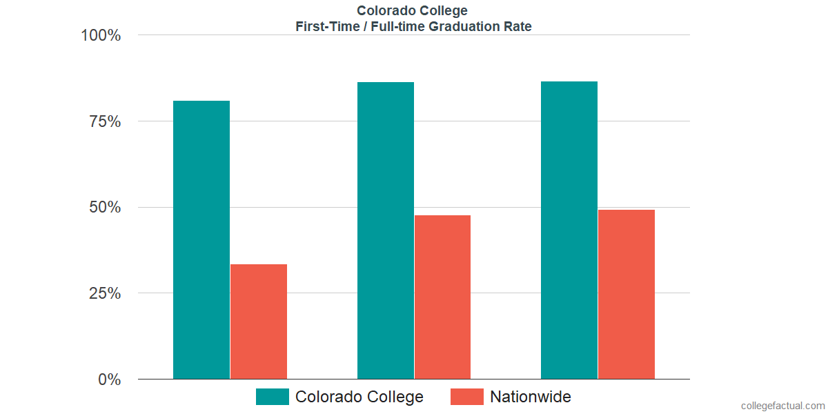 Graduation rates for first time / full-time students at Colorado College