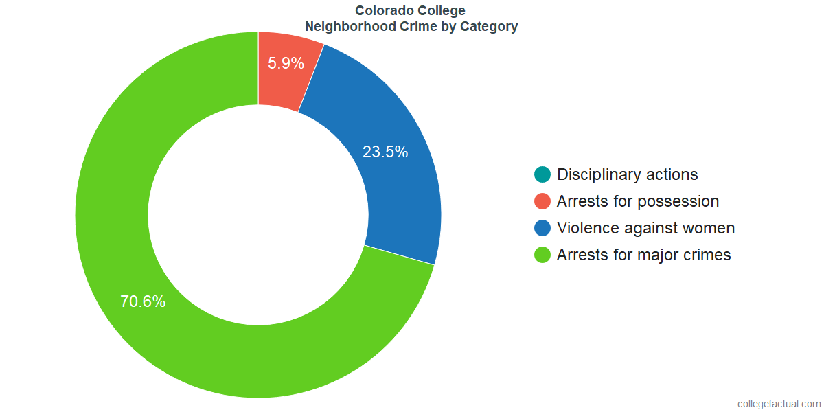 Colorado Springs Neighborhood Crime and Safety Incidents at Colorado College by Category