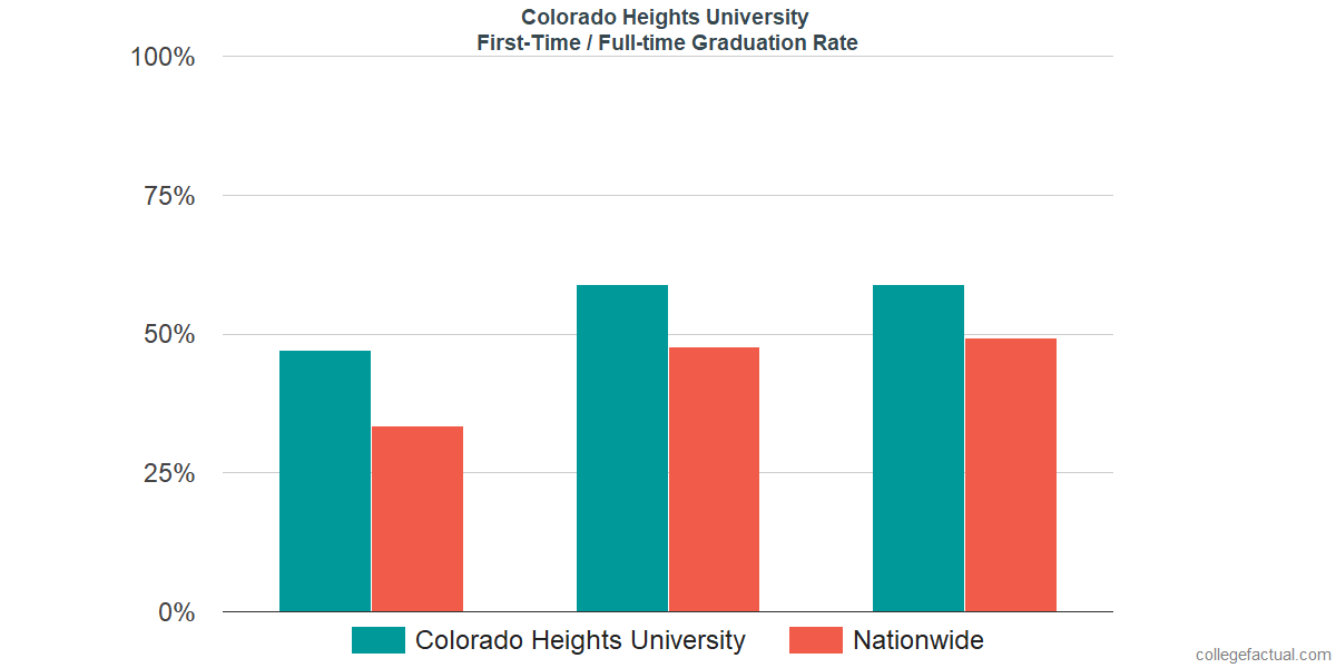 Graduation rates for first time / full-time students at Colorado Heights University