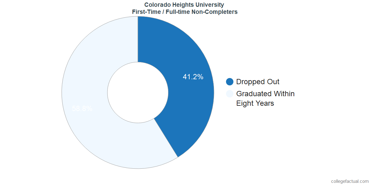 Non-completion rates for first time / full-time students at Colorado Heights University