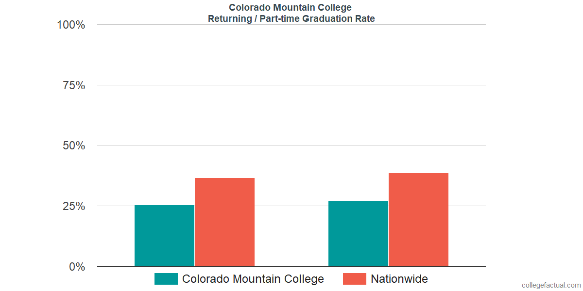 Graduation rates for returning / part-time students at Colorado Mountain College