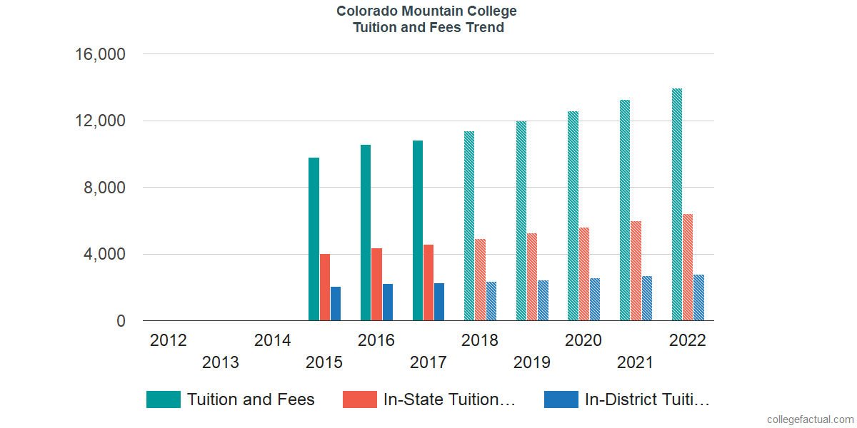 Tuition and Fees Trends at Colorado Mountain College
