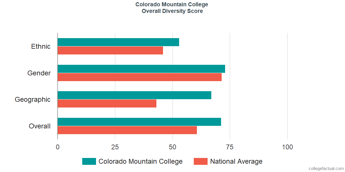 Overall Diversity at Colorado Mountain College