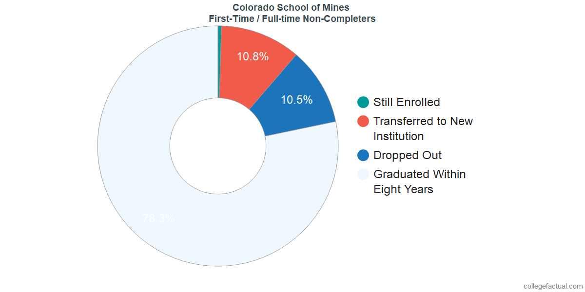 Non-completion rates for first-time / full-time students at Colorado School of Mines