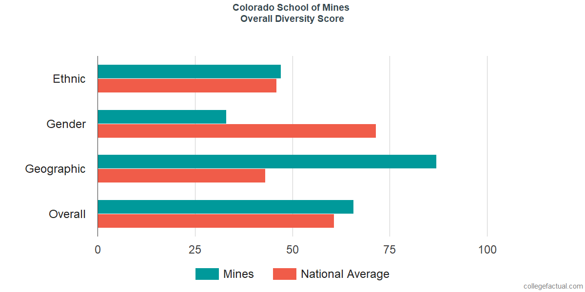 Overall Diversity at Colorado School of Mines