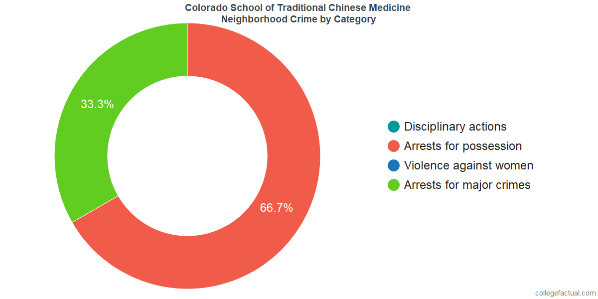 Denver Neighborhood Crime and Safety Incidents at Colorado School of Traditional Chinese Medicine by Category