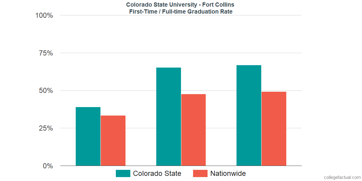 Graduation rates for first-time / full-time students at Colorado State University - Fort Collins