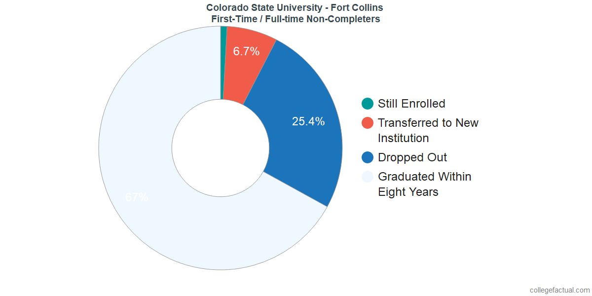 Non-completion rates for first-time / full-time students at Colorado State University - Fort Collins