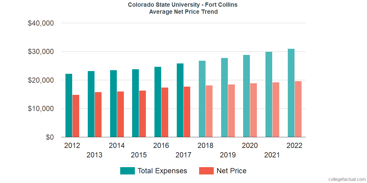 Average Net Price at Colorado State University - Fort Collins