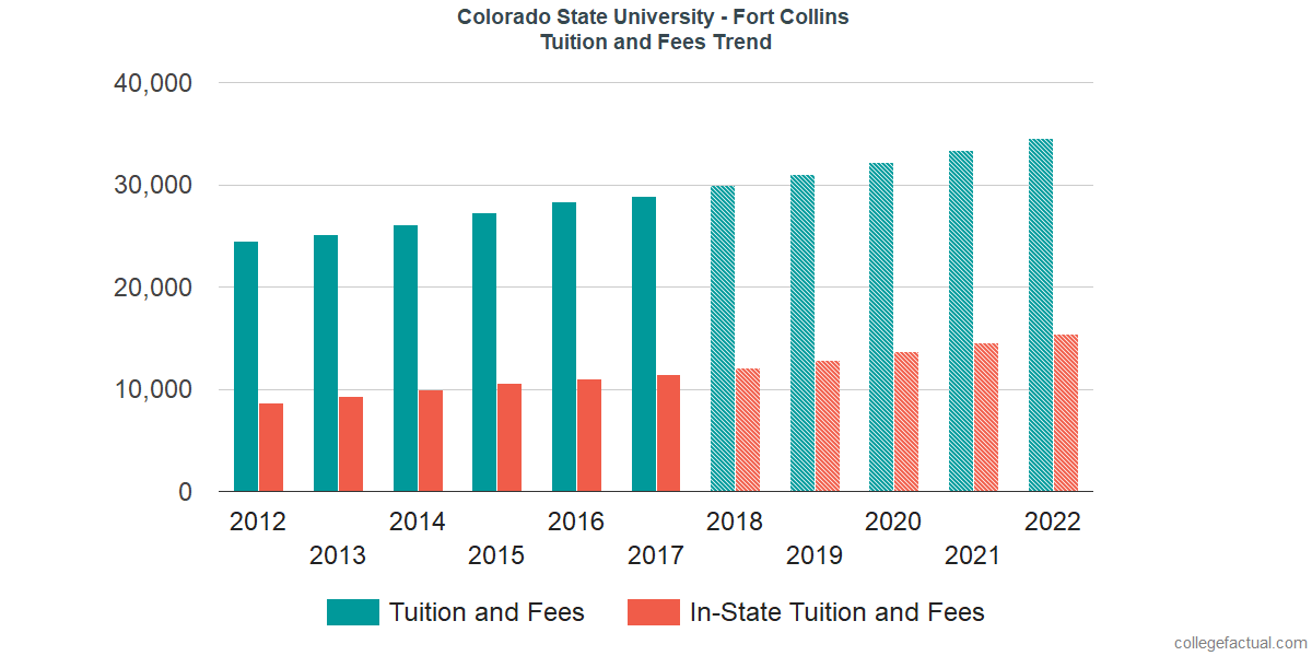 Tuition and Fees Trends at Colorado State University - Fort Collins